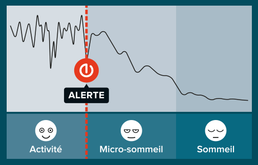 Analyse de StopSleep en graphique